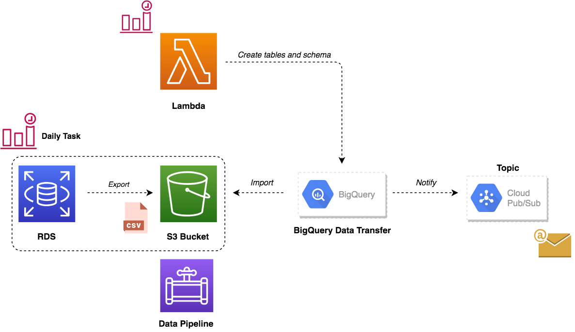 Ingest Data from RDS MySQL to Google BigQuery - Mohamed