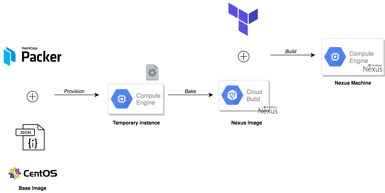Deploy Private Docker Registry on GCP with Nexus, Terraform