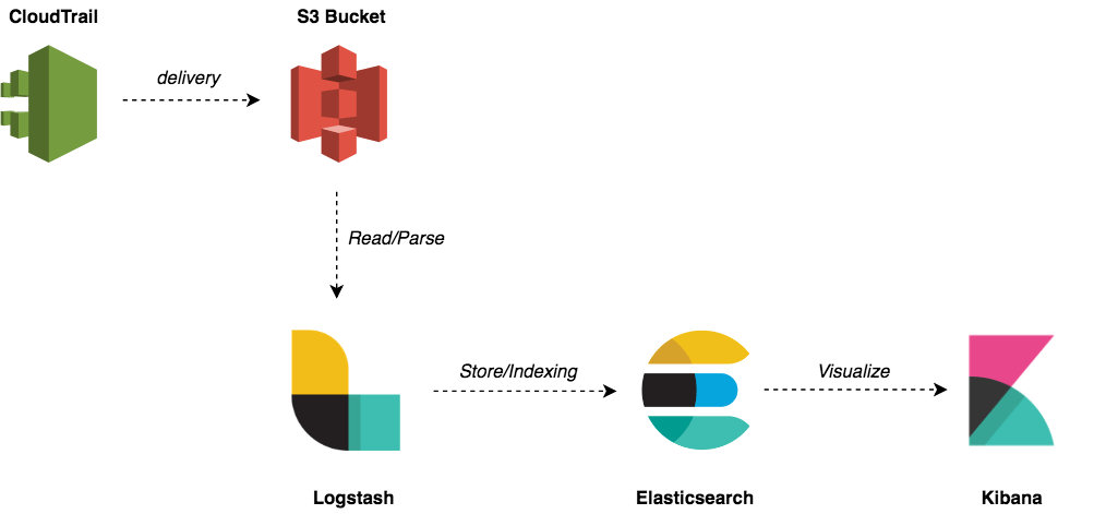AWS Events Analysis with ELK - Mohamed Labouardy Software