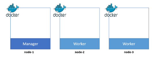 Docker Swarm Networking and Dynamic Reverse Proxy - Mohamed