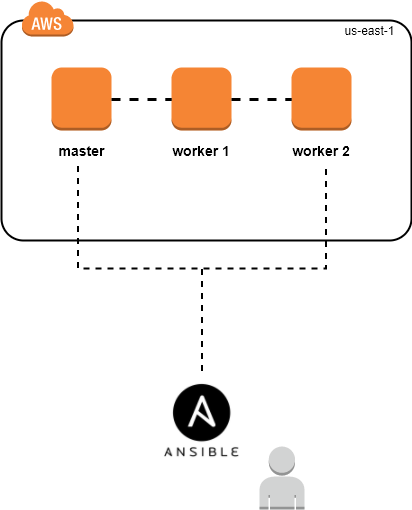 Setup Docker Swarm on AWS using Ansible & Terraform
